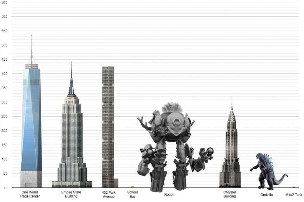 Throng Robot Size Comparisons